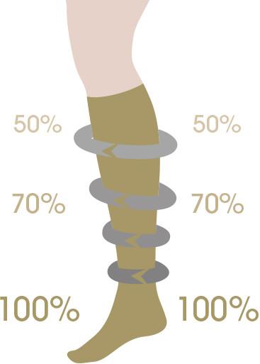 hogyan működnek a harisnyák a visszérrel