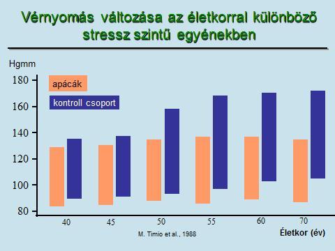 milyen visszér stressz)